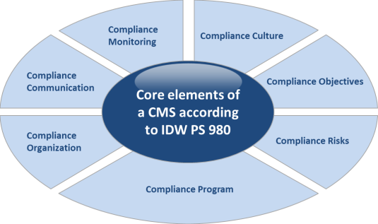 CMS audit approach based on the basic elements of the IDW PS 980 standard